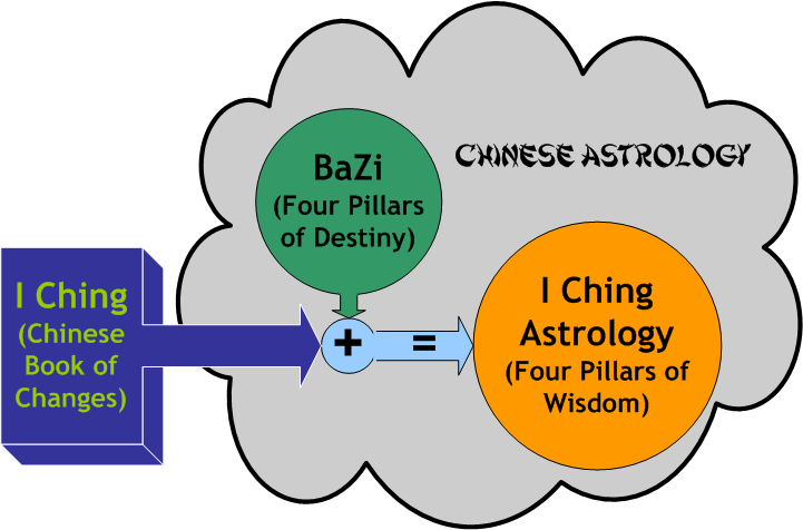 I Ching Astrology Diagram