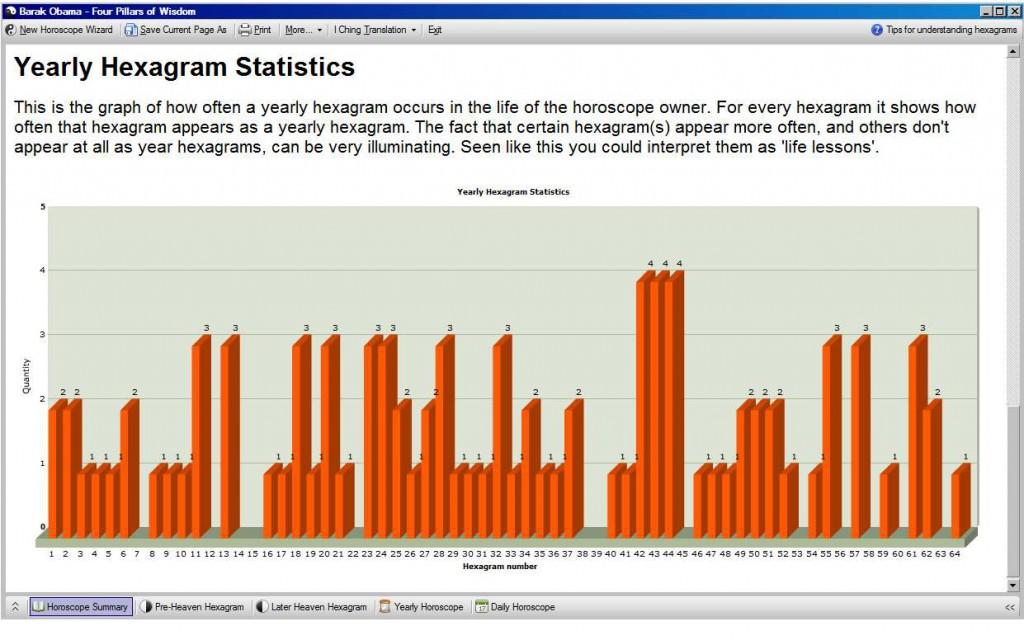 Statistics for Barak Obama
