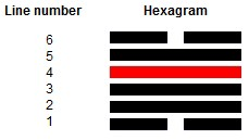 Later Heaven Hexagram for Barack Obama